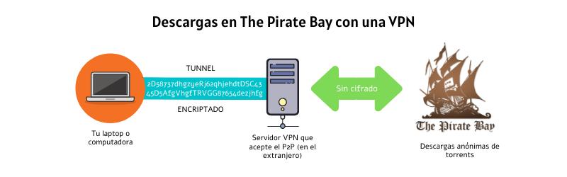 VPN para The Pirate Bay